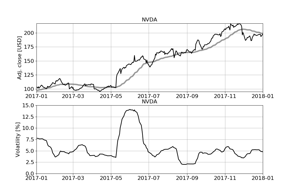 Analyzing stock price time series with modern Fortran, Part